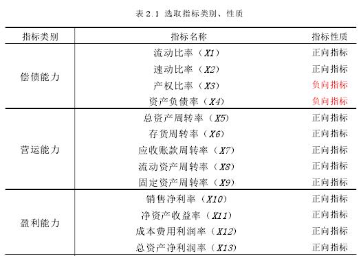 表 2.1 拔取目标种别、性子