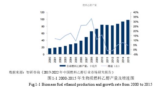 图 1-1 2000-2015 年生物质燃料乙醇产量及增速图
