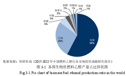图 3-1 各国生物质燃料乙醇产量占比饼状图