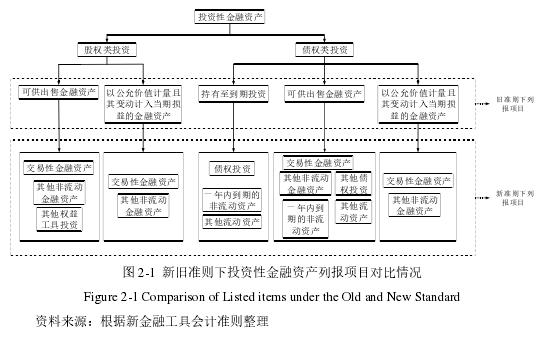 图 2-1 新旧准绳下投资性金融资产列报名目对照情形
