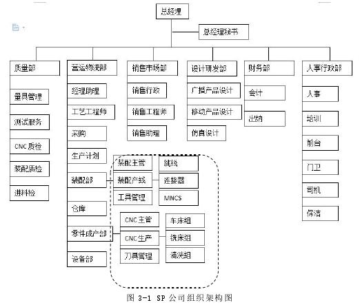 图 3-1 SP 公司构造架构图