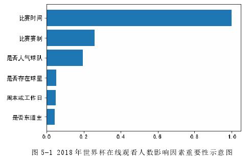 图 5-1 2018 年天下杯在线旁观人数影响身分首要性表示图