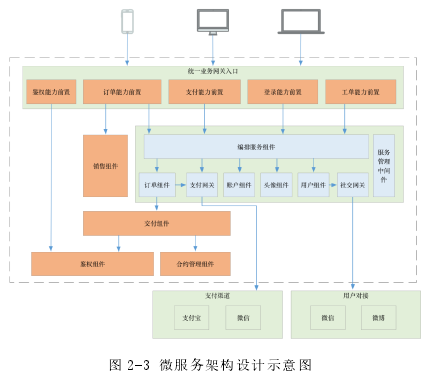 图 2-3 微办事架构设计表示图