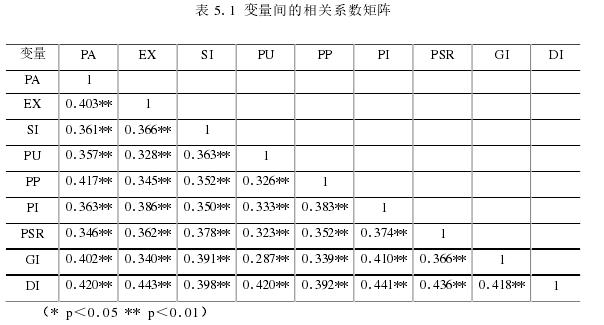 表 5.1 变量间的相干系数矩阵