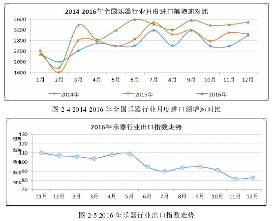 图 2-4 2014-2016 年全国乐器行业月度进口额增速对比