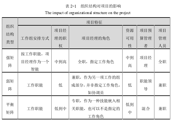 表 2-1 组织结构对项目的影响