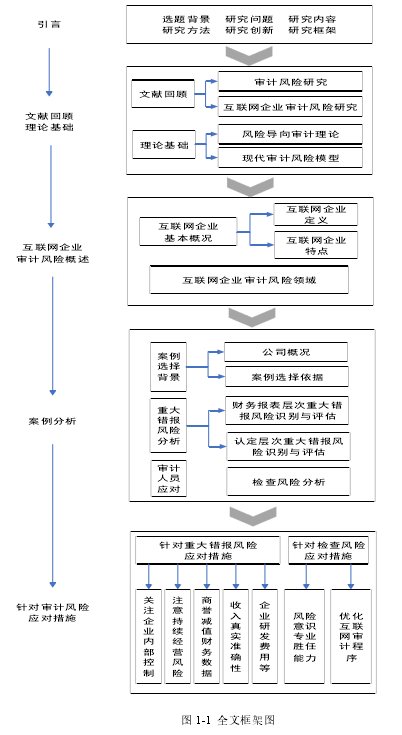 图 1-1 全文框架图