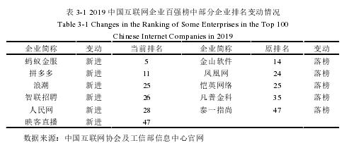 表 3-1 2019 中国互联网企业百强榜中局部企业排名变化情形