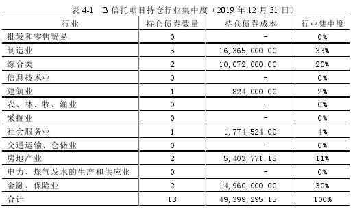 表 4-1 B 信托项目持仓行业集中度(2019 年 12 月 31 日)