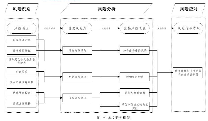 图 1-1 本文研究框架