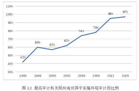 图 1.1 最高审计机关组织成员国中实施环境审计的比例