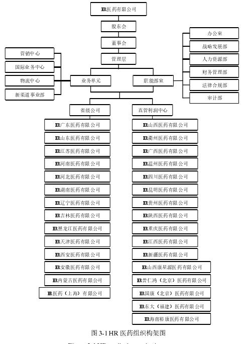 图 3-1 HR 医药构造构架图