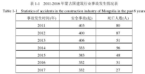 表 1-1 2011-2016 年蒙古国建筑行业事故发生情况表