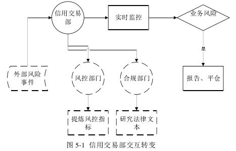 图 5-1 信用交易部交互转变