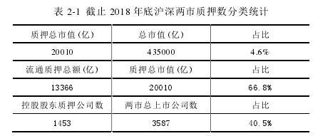 表 2-1 截止 2018 年底沪深两市质押数分类统计