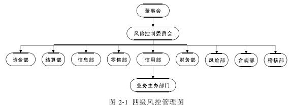图 2-1 四级风控管理图