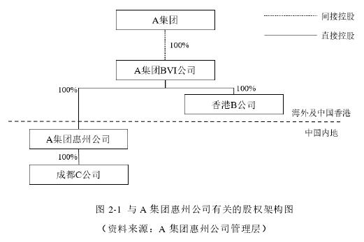 图 2-1 与 A 集团惠州公司有关的股权架构图