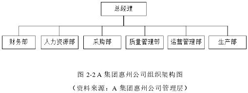 图 2-2A 集团惠州公司组织架构图