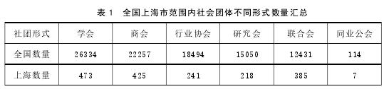 表 1 全国上海市范围内社会团体不同形式数量汇总