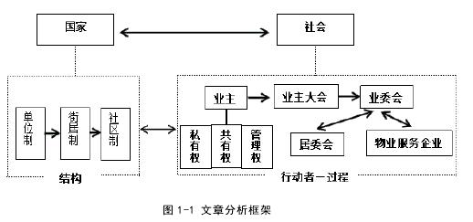 图 1-1 文章分析框架