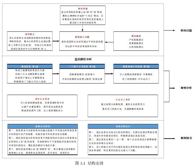 图 1-1 结构安排