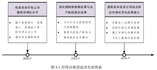 图 3-1 招商局集团混改发展探索