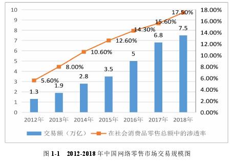图 1-1 2012-2018 年中国网络零售市场交易规模图