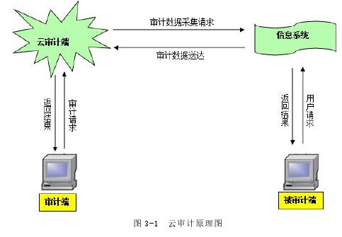 图 3-1 云审计原理图