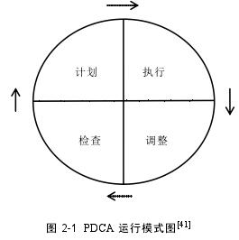 圖 2-1 PDCA 運行模式圖[41]