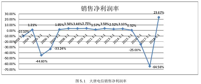 图 5.1 大唐电信销售净利润率