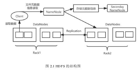 图 2.1 HDFS 的结构图