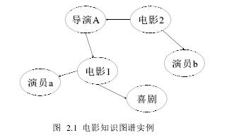 图 2.1 电影知识图谱实例