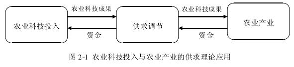 图 2-1 农业科技投入与农业产业的供求理论应用