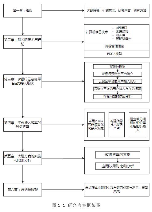 圖 1-1 研究內容框架圖