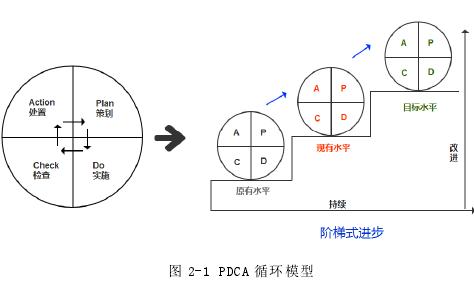 圖 2-1 PDCA 循環模型