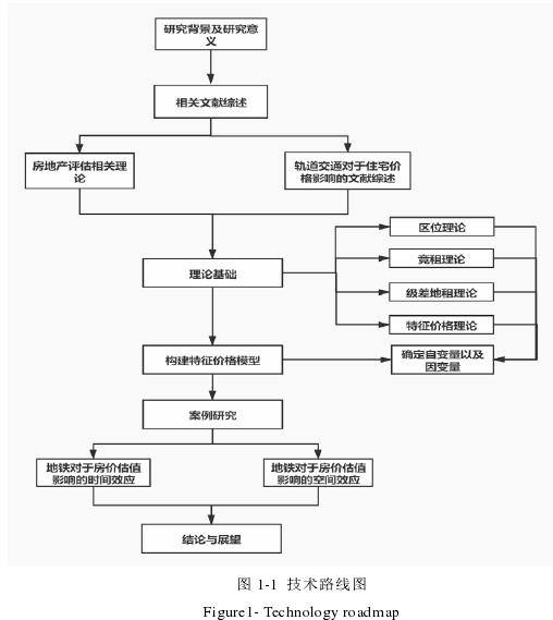 圖 1-1 技術路線圖