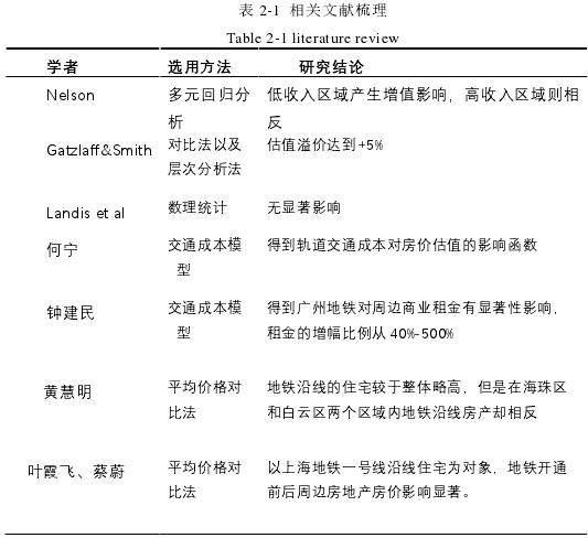 表 2-1 相關文獻梳理
