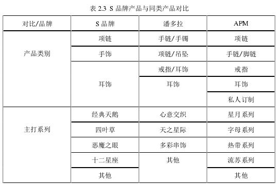 表 2.3 S 品牌产品与同类产品对照