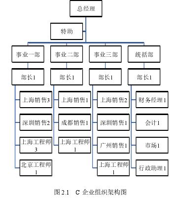 图 2.1 C 企业构造架构图