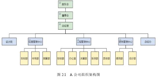 图 2.1 A 公司构造架构图