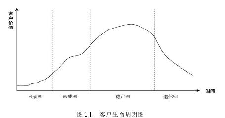 图 1.1 客户性命周期图
