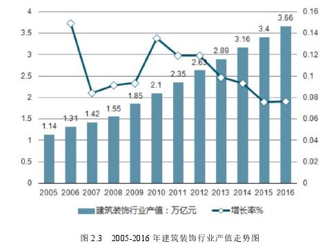 图 2.3 2005-2016 年建筑装璜行业产值走势图