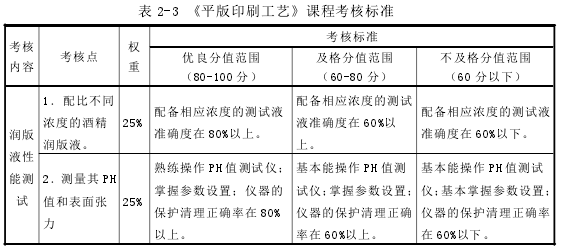 表 2-3 《平版印刷工艺》课程查核标准