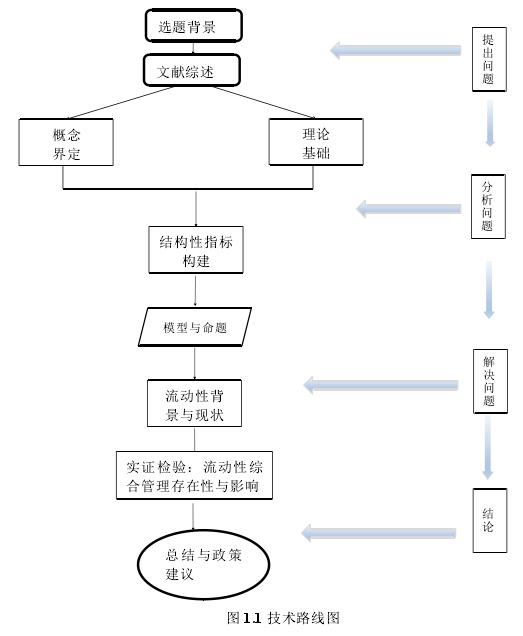 图 1.1 技术线路图
