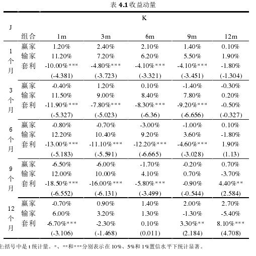 表 4.1 收益动量