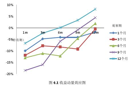 图 4.1 收益动量效应图