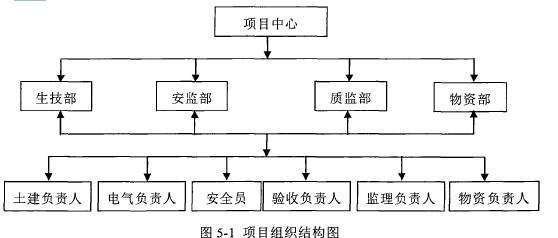 圖5-1項目組織結構圖