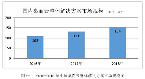 圖 2-1 2016-2018 年中國桌面云整體解決方案市場規模圖