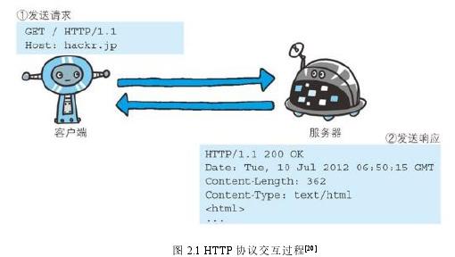 圖 2.1 HTTP 協議交互過程[20]