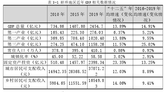 表 3-1 蚌埠地區近年 GDP 相關數據情況